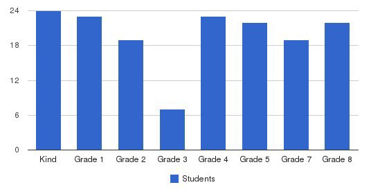 St Monica School Students by Grade