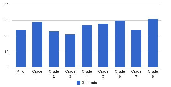 St. Nicholas Elementary School Students by Grade