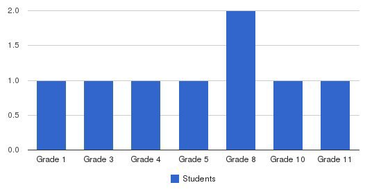 Christine North Students by Grade