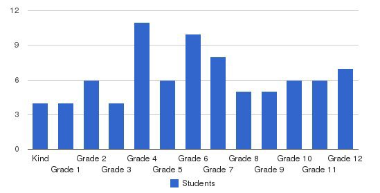 French-american School Of Chicago Students by Grade