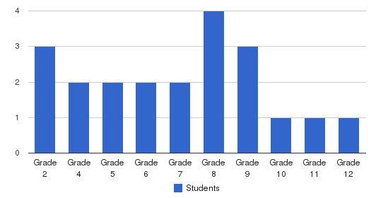 John Bunyan Academy Students by Grade