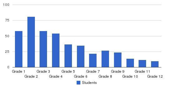 Minato Gakuen School Office Students by Grade