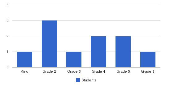 San Diego Liberal Arts Academy Students by Grade