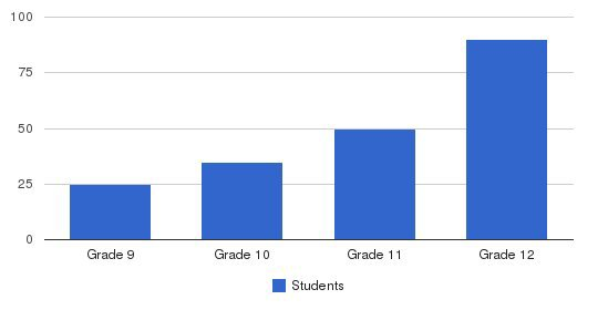 American Worldwide Academy Students by Grade