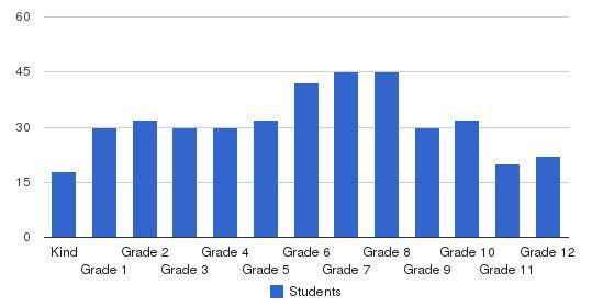 Cornerstone Preparatory Academy Students by Grade