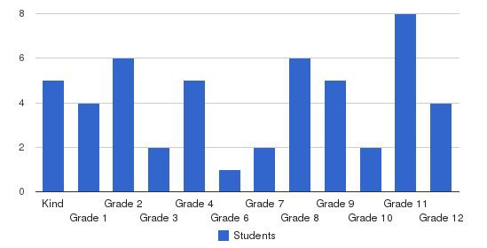 Katy Christian Academy Students by Grade
