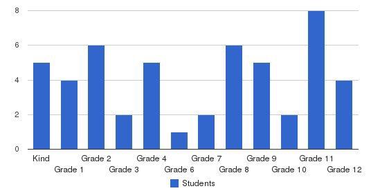 Katy Christian Academy Students by Grade