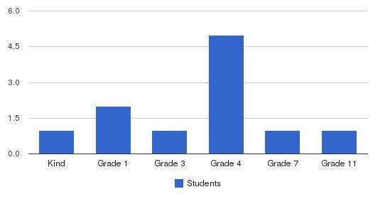Grace Mennonite School Students by Grade