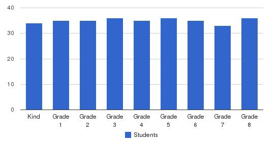 St. Pius Elementary School Students by Grade