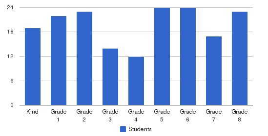 Stevenson School-carmel Campus Students by Grade