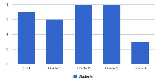 Birches School Students by Grade