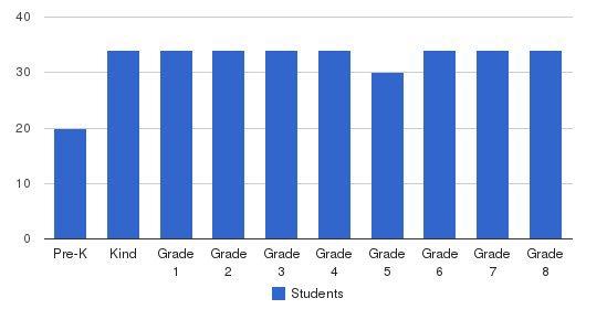 St. Rita School Students by Grade