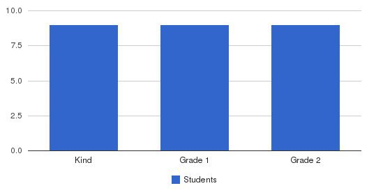 Aleph Bet School Students by Grade