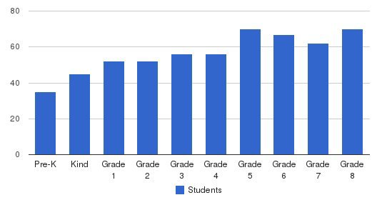 Saint Simon Parish School Students by Grade