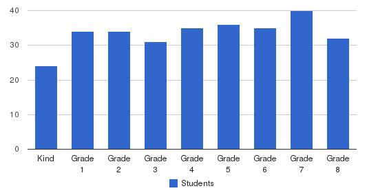 St Victor Elementary School Students by Grade