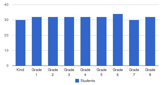 St. Vincent Elementary School Students by Grade