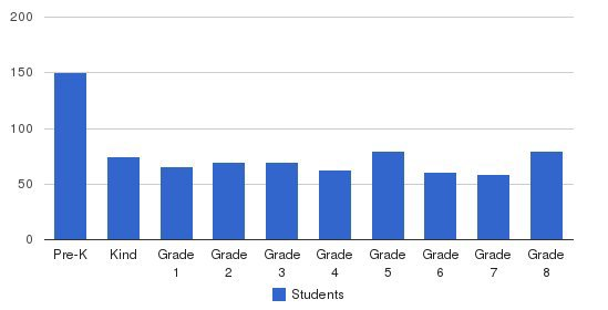 Stockdale Christian Schools Students by Grade