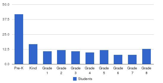Sunset Christian School Students by Grade