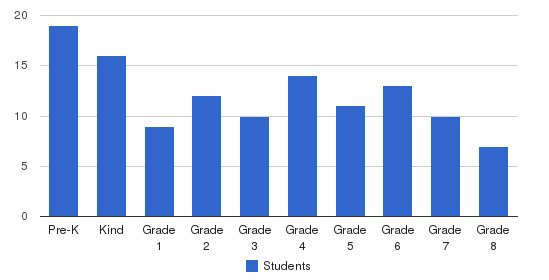 The Principled Academy Students by Grade