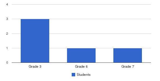 Susanville Adventist Christian School Students by Grade