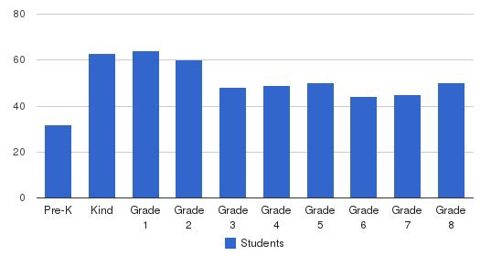 Tabernacle School Students by Grade