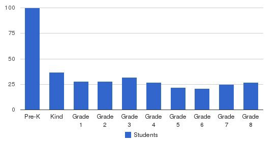 The Broadoaks School Students by Grade