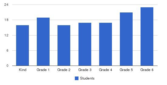The Evans School Students by Grade