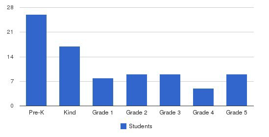 The Family School Students by Grade