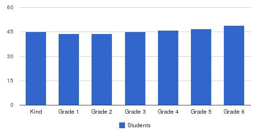 John Thomas Dye School Students by Grade
