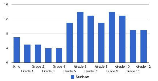 Kolbe Academy & Trinity Prep Students by Grade