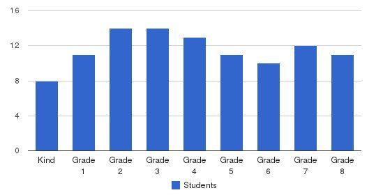 Tulare Christian School Students by Grade
