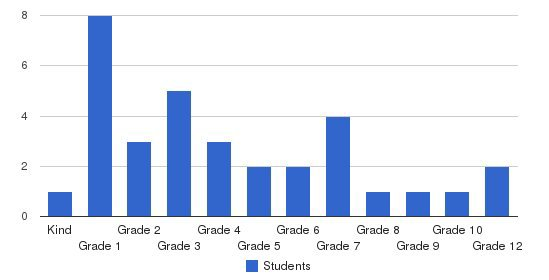 Valley Christian Prepatory School Students by Grade