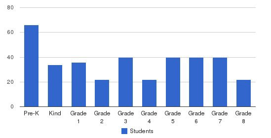 Valley School Students by Grade