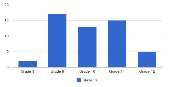 Vista Del Rio Jr/sr High School Students by Grade