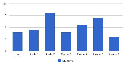 Walden Center & School Students by Grade