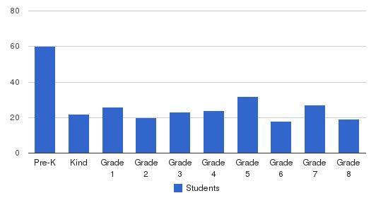 Walnut Creek Christian Academy Students by Grade
