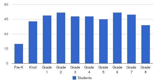 Westside Neighborhood School Students by Grade