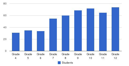 Westridge School Students by Grade