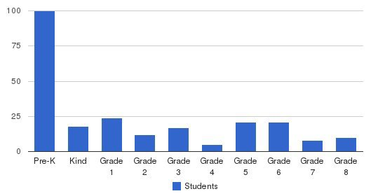 Windsor Christian Academy Students by Grade