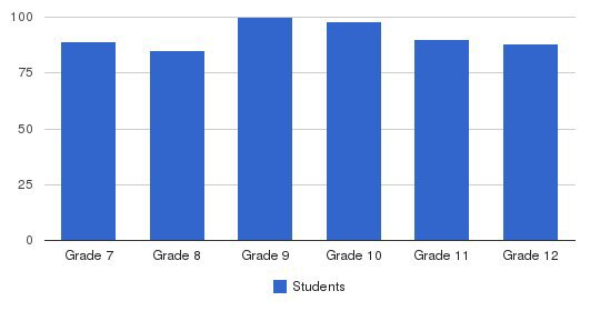 Windward School Students by Grade