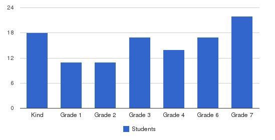 Zion Lutheran School Students by Grade