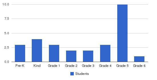 Rainbow Of Knowledge Elementary School Students by Grade
