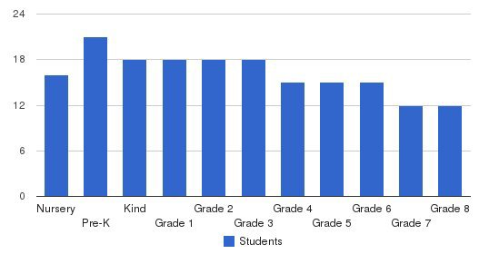 Beacon Country Day School Students by Grade