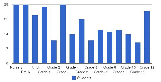 Belleview Christian School Students by Grade