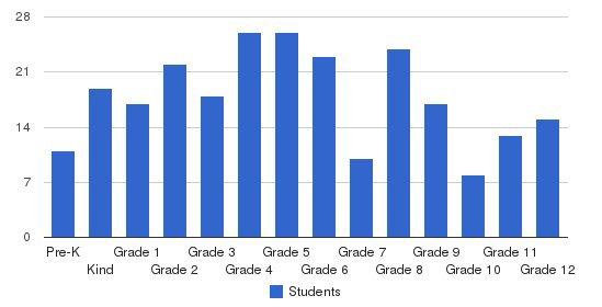 Beth Eden Baptist School Students by Grade