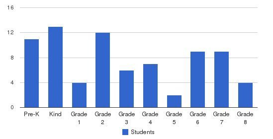 Columbine Christian School Students by Grade