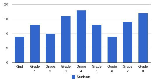 Vail Christian Academy Students by Grade