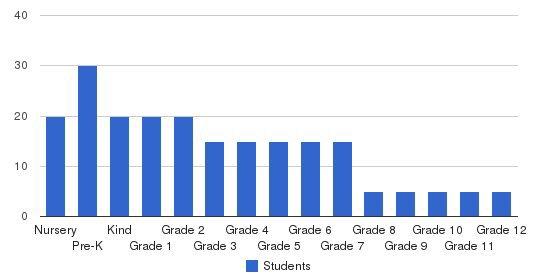 Elmwood Baptist Academy Students by Grade