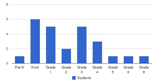 Beebe Christian School Students by Grade