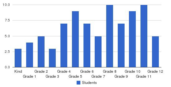 Hyland Christian School Students by Grade